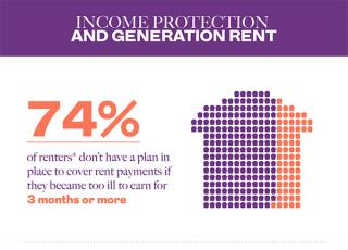 Generation Rent - Payments Insurance Protection - PHI Quotes